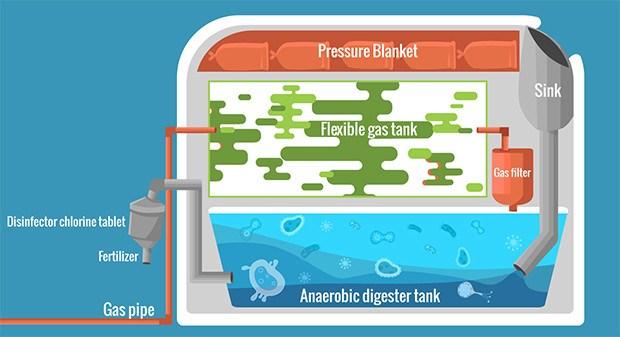 biodigestor-proceso