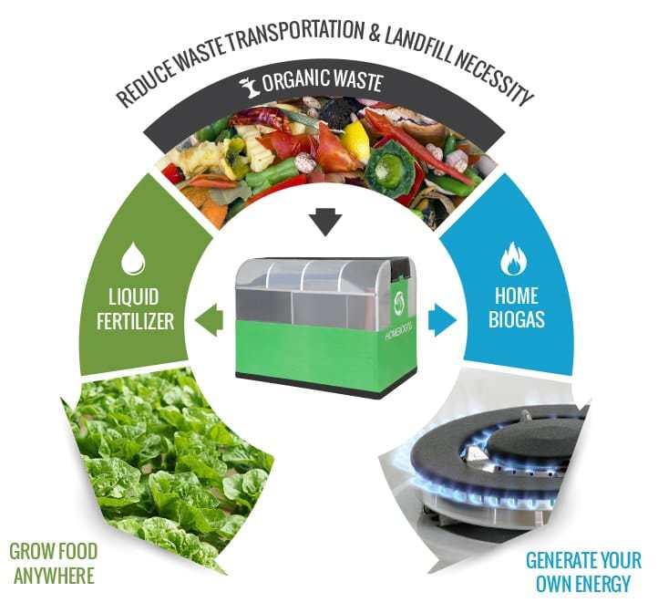 biogas-casero1