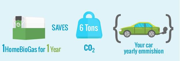 home-biogas-beneficios-y-ahorro